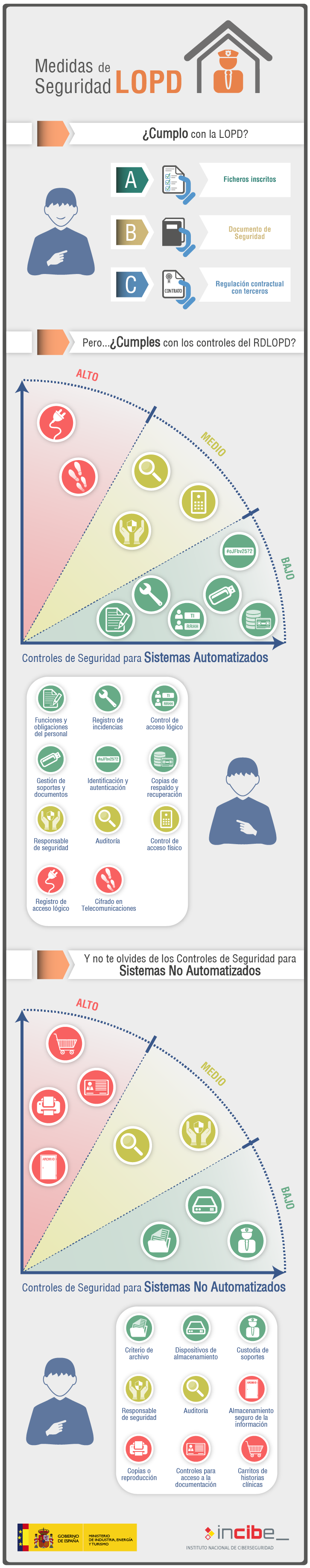 infografia_medidas_seguridad_en_lopd